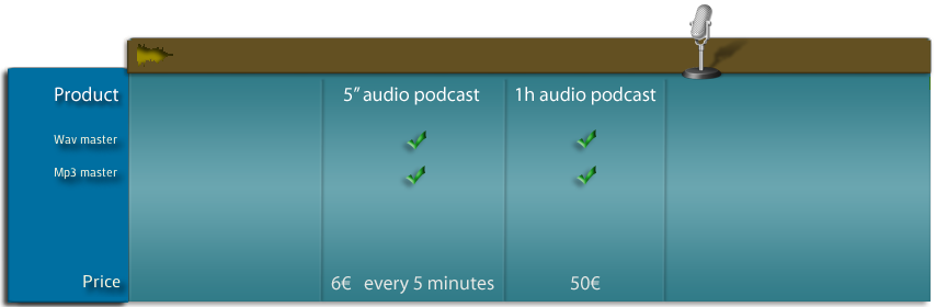 Audio podcast pricing