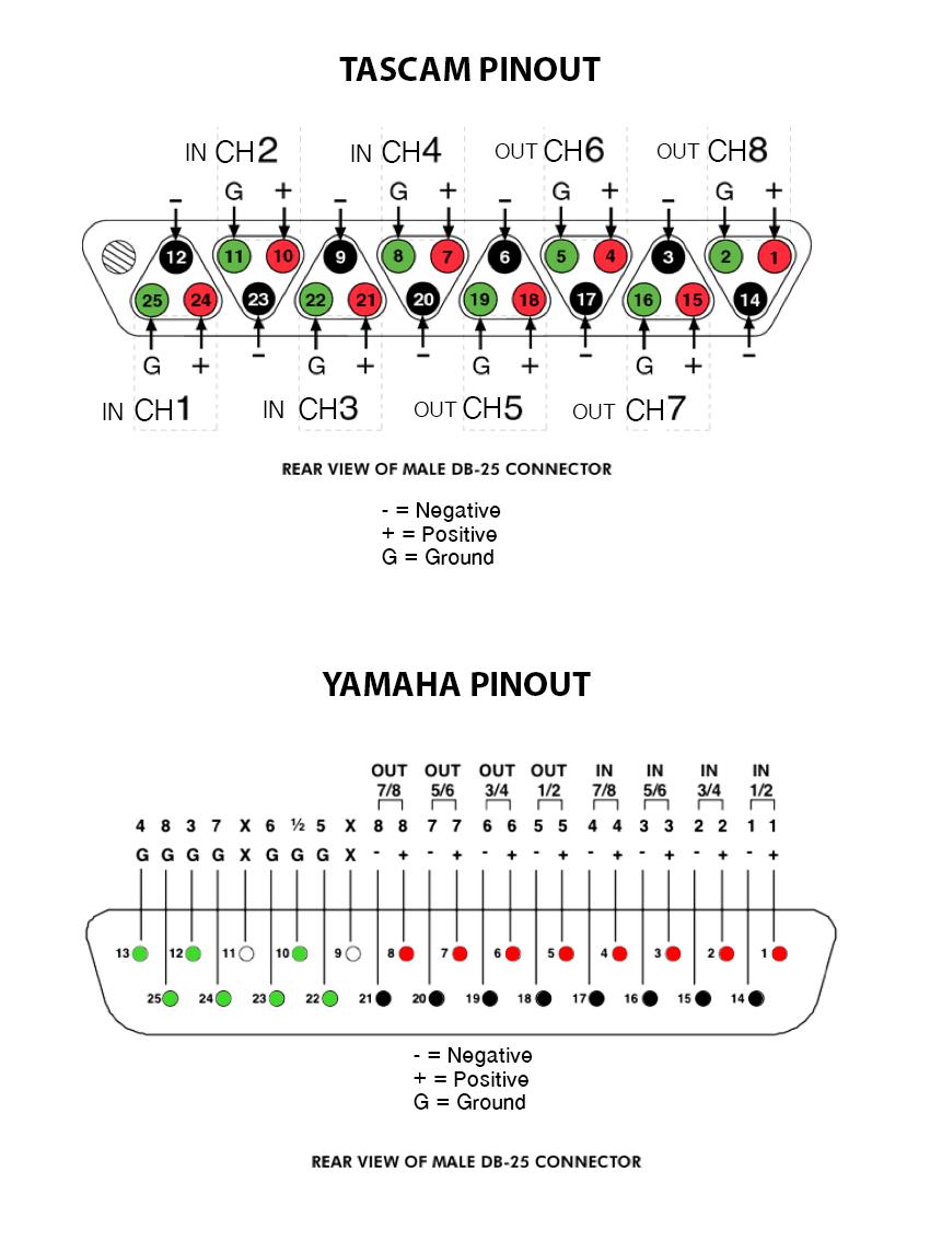 DB25 Tascam Yamaha pinout