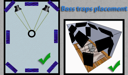 Bass traps placement
