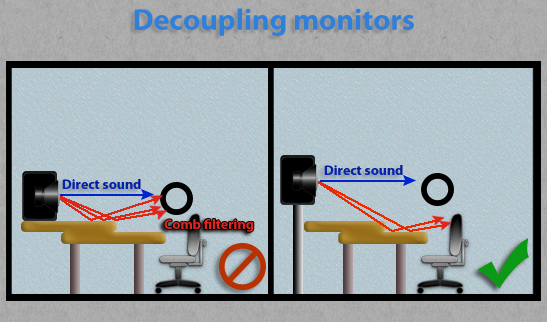 Decoupling studio monitors