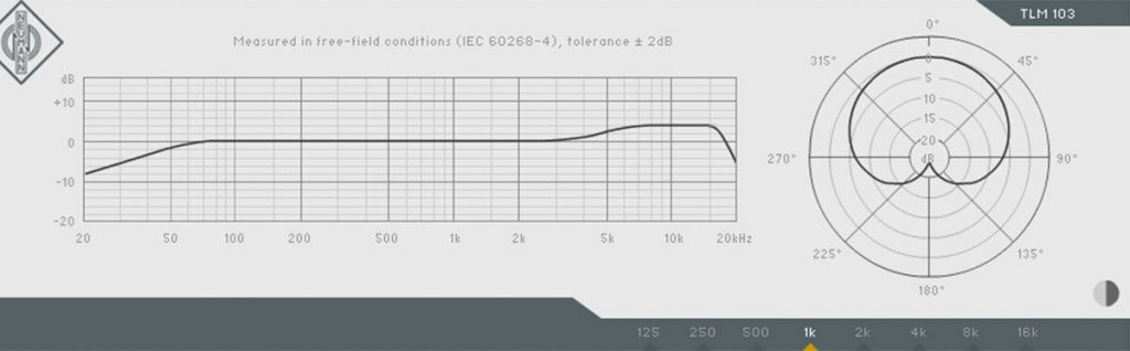 TLM103 frequency diagram